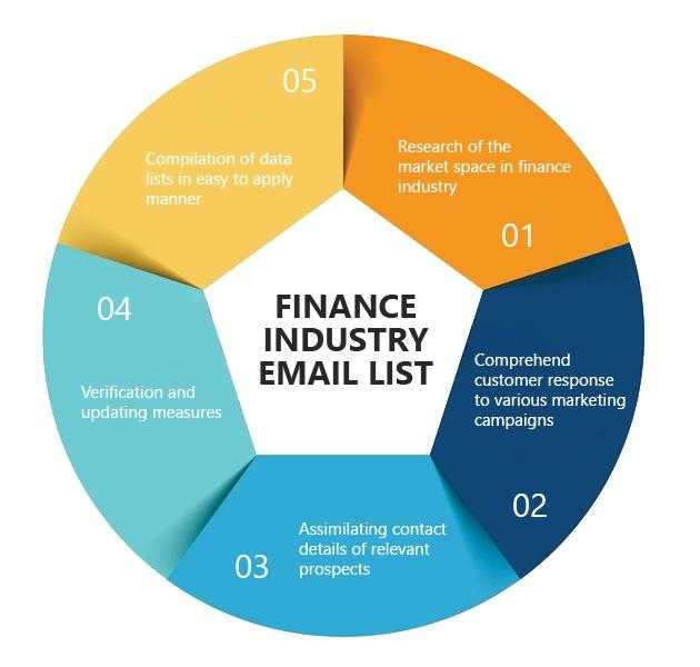 Finance Industry Email List  Leo Data Services